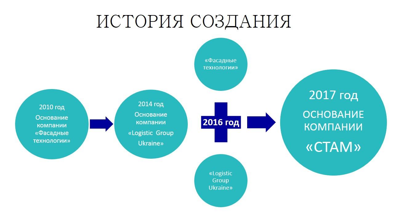 ИСТОРИЯ СОЗДАНИЯ_new